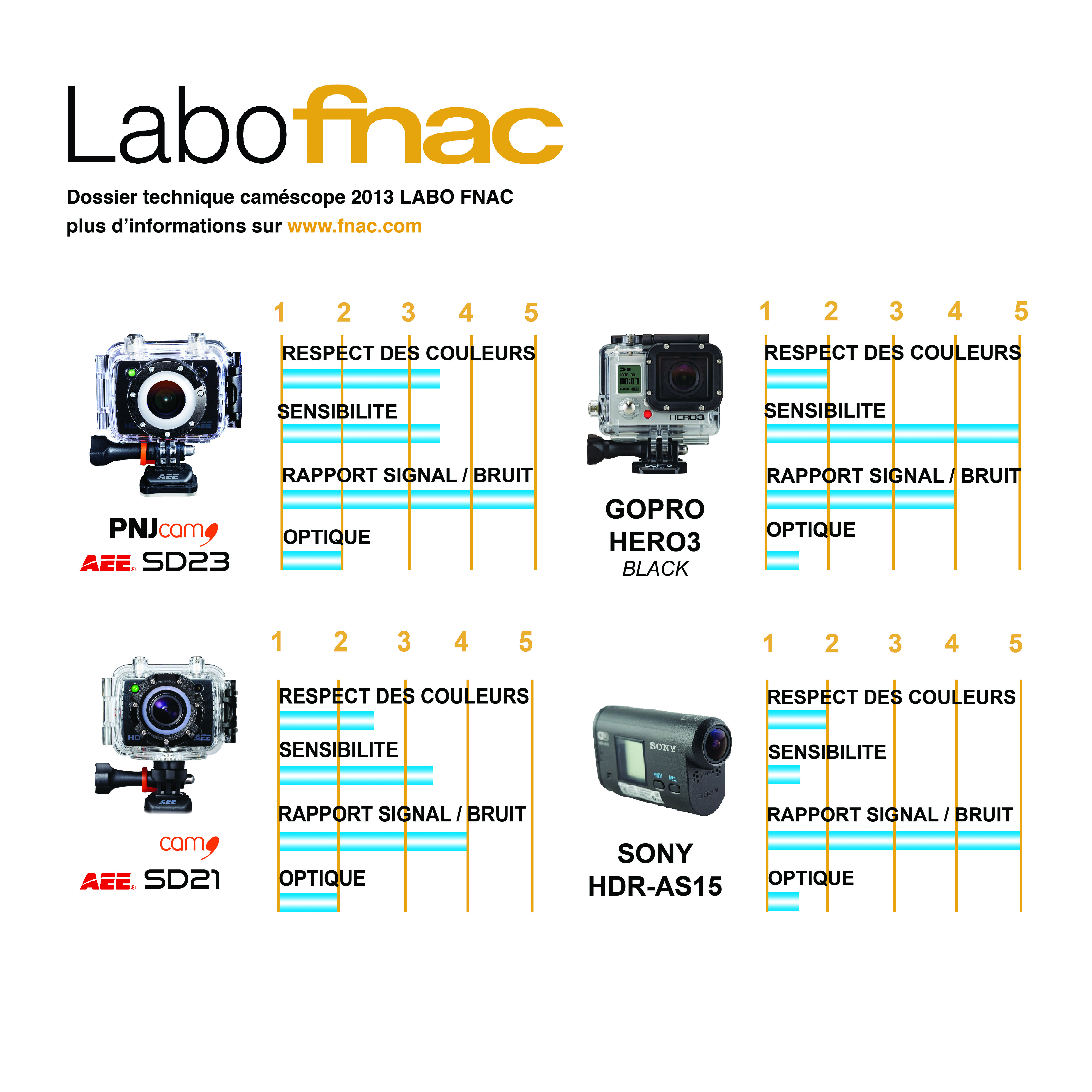 labo-fnac-plV-NORTH